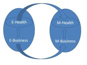 mhealth-mbusiness